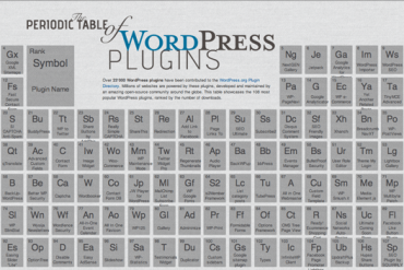 Plugin Periodic Table